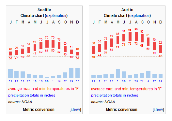 Two charts displaying weather statistics for Austin and Seattle